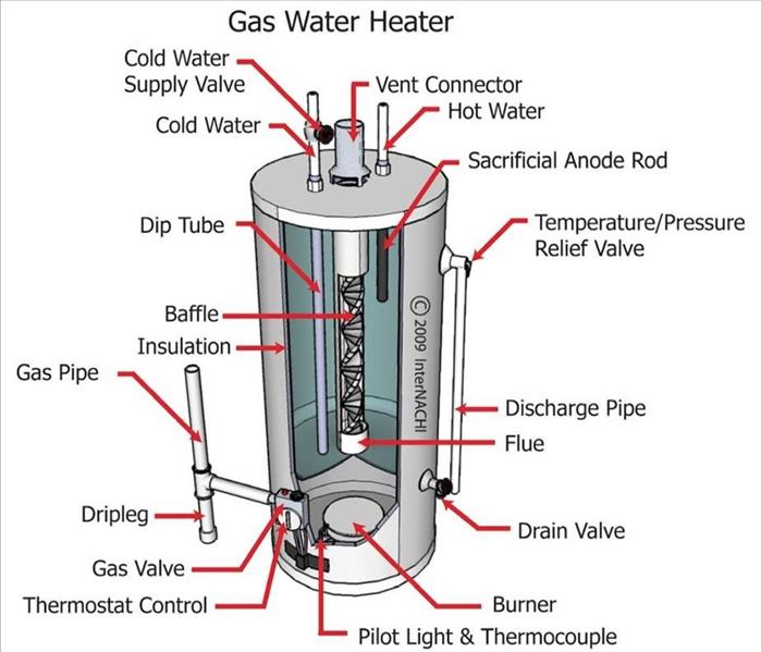 Hot Water Heater Maintenance Servpro Of Tacoma